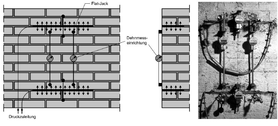 Flat-Jack-Prüfung von Mauerwerk
