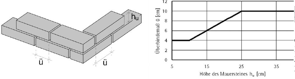 Mauerwerksverband bei unbewehrtem Mauerwerk