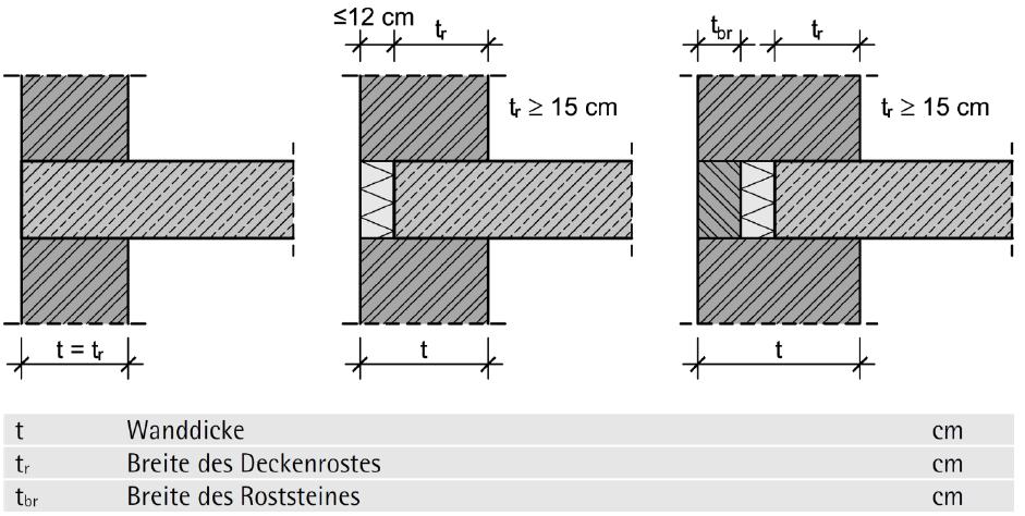Rostausbildungen bei Außenwänden aus Mauerwerk - ÖNORM B 1996-3