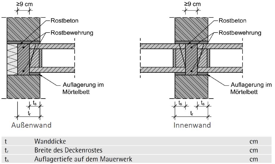 Deckenauflager von Hohldielen auf gemauerten Wänden – ÖNORM B 1996-3