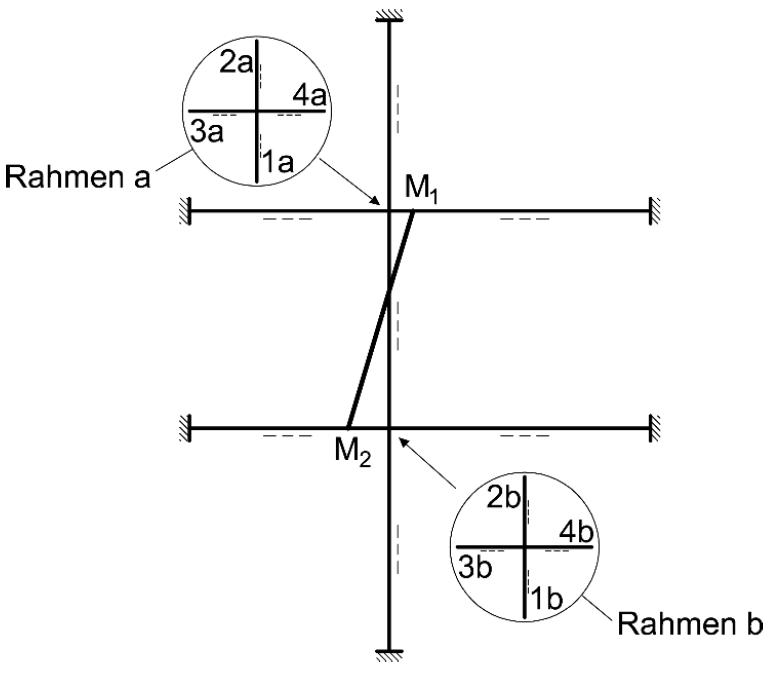 Vereinfachtes Rahmenmodell für Einzelknotenberechnung – ÖNORM EN 1996-1-1