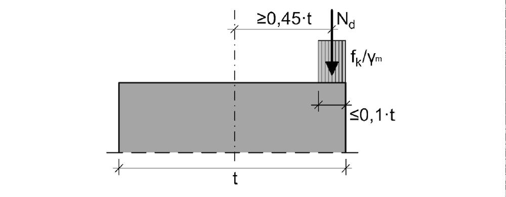 Ausmitte der Bemessungslast bei Aufnahme durch den Spannungsblock – ÖNORM EN 1996-1-1