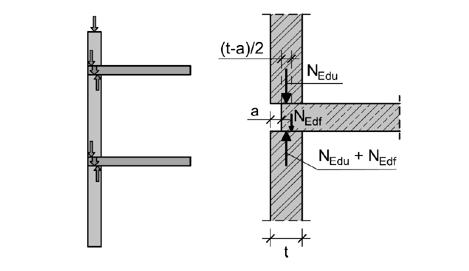 Kräfte im Knotenbereich einer nur teilweise auf der Wand aufliegenden Decke