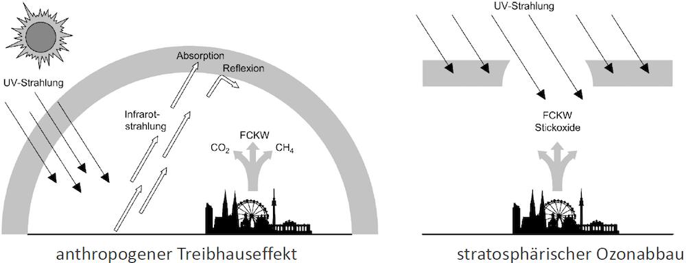 Outputorientierte Indikatoren - Klimawandel, Stratosphärischer Ozonabbau