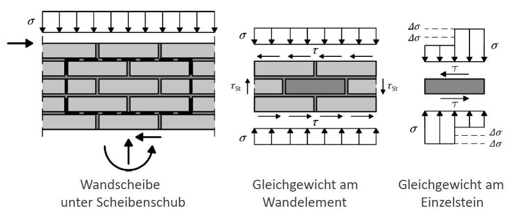 Wandscheibe unter Scheibenschub, Ansatz nach Mann/Müller