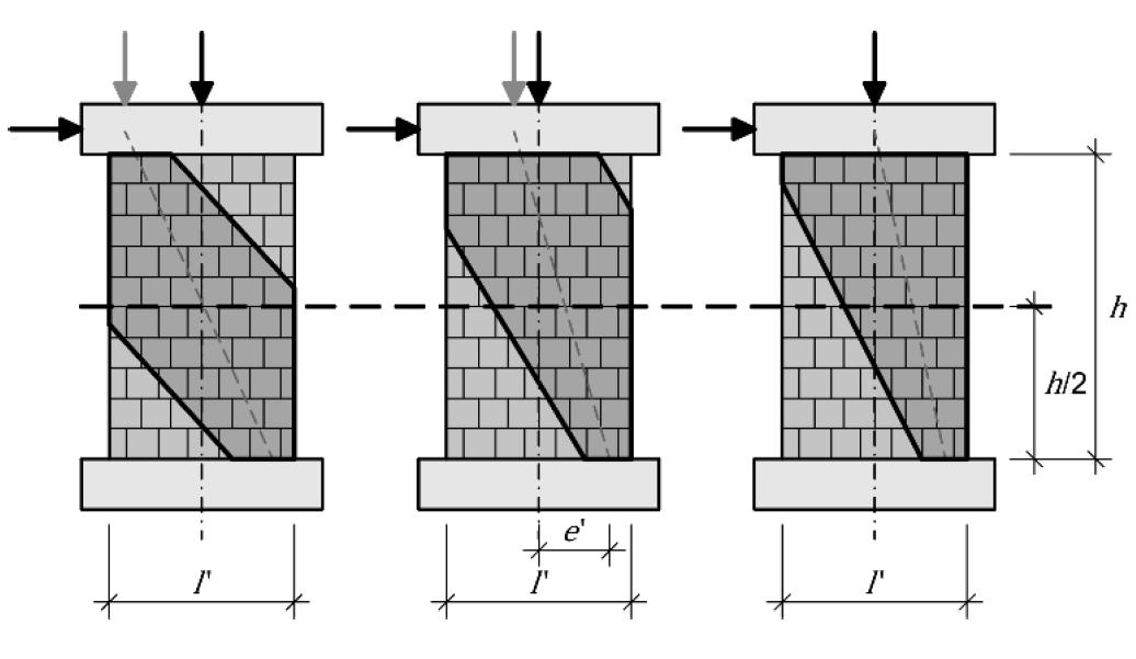 Modell der Wirkungslinien bei unterschiedlichen Lastzuständen
