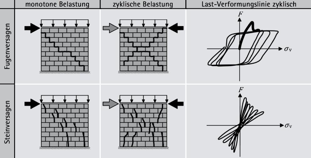 Schubversagen von Mauerwerkswänden