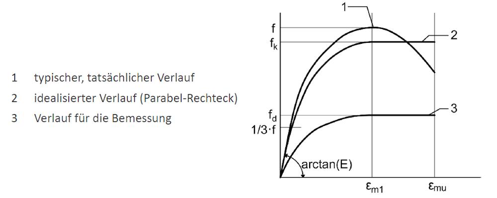 Spannungs-Dehnungs-Linie für Mauerwerk bei Druckbeanspruchung – ÖNORM EN 1996-1-1