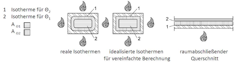 Isothermen von Mauerwerk unter Brandbelastung – ÖNORM EN 1996-1-2 1