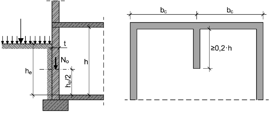 Variablen für Kellerwände in Schnitt und Grundriss – analog ÖNORM EN 1996-3