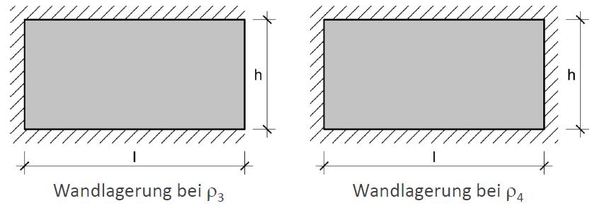 Knicklängenabminderung zufolge Wandstützung – ÖNORM EN 1996-3