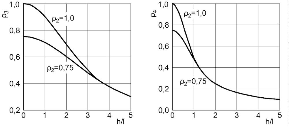 Abminderungsfaktoren 3 und 4 – ÖNORM EN 1996-1-1