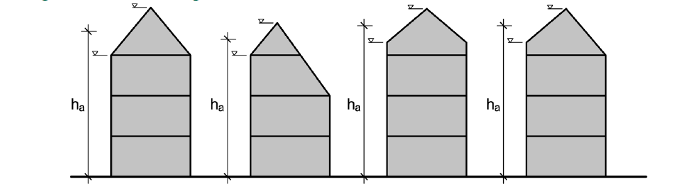 Bestimmung der mittleren Gebäudehöhe – ÖNORM EN 1996-3