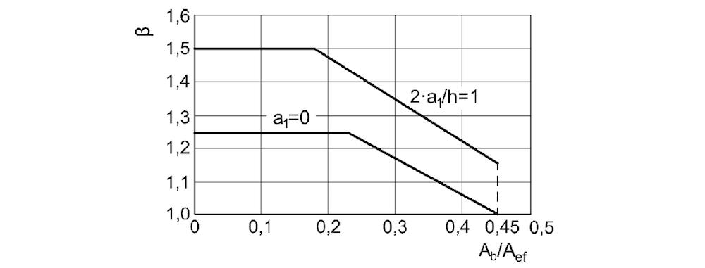 Teilflächenpressungen, Werte des Vergrößerungsfaktors  – ÖNORM EN 1996-1-1
