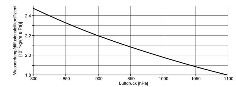 Wasserdampfdiffusionsleitkoeffizienten der Luft in Abhängigkeit vom Luftdruck bei 23 °C