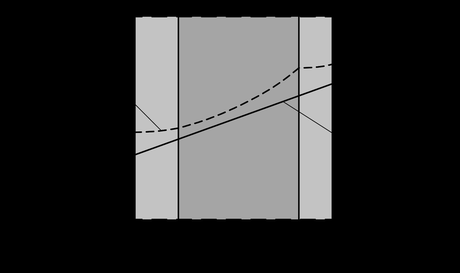 Verlauf von Wasserdampf-Sättigungsdruck psat und Wasserdampf-Teildruck p in einem dreischichtigen Bauteil ohne Kondensation – ÖNORM B 8110-2