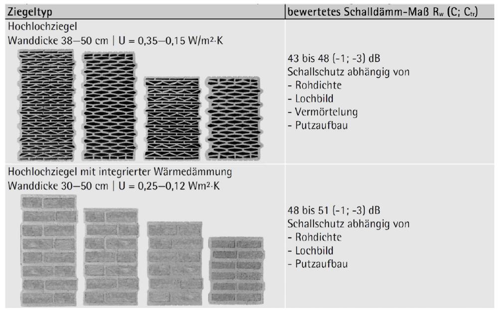 Charakteristische Werte für verputztes einschaliges Ziegelmauerwerk