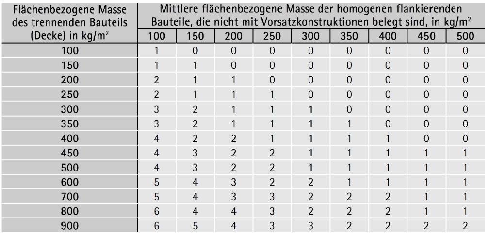Korrektur K für die Trittschallübertragung in den flankierten Bauteilen gemäß ÖNORM EN 12354-2
