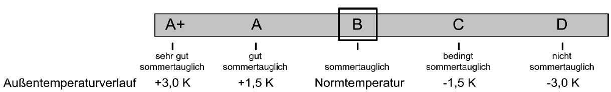 Kategorien der Sommertauglichkeit nach ÖNORM B 8110-3