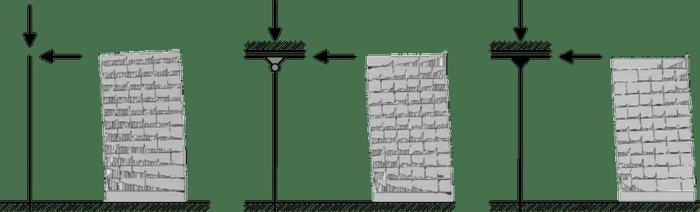 Nichtlineare Spannungs- und Verformungszustände bei unterschiedlichen statischen Systemen