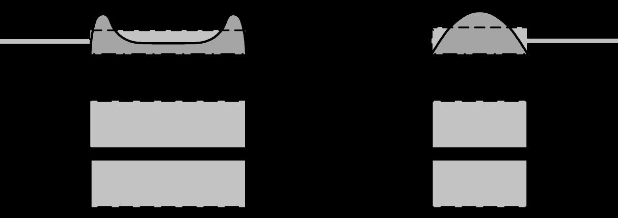 Ansätze Spannungsverteilung – Scherspannungen/Schubspannungen