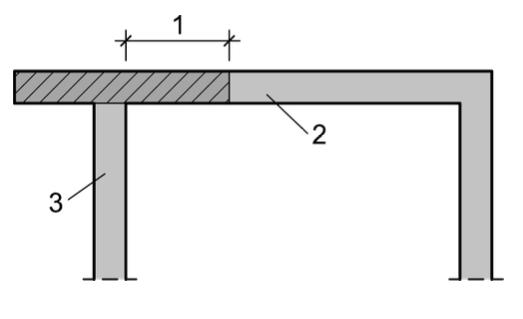 Abbildung 6-23: Mitwirkende Breite bei auf Schub beanspruchten Wänden – ÖNORM EN 1996-1-1