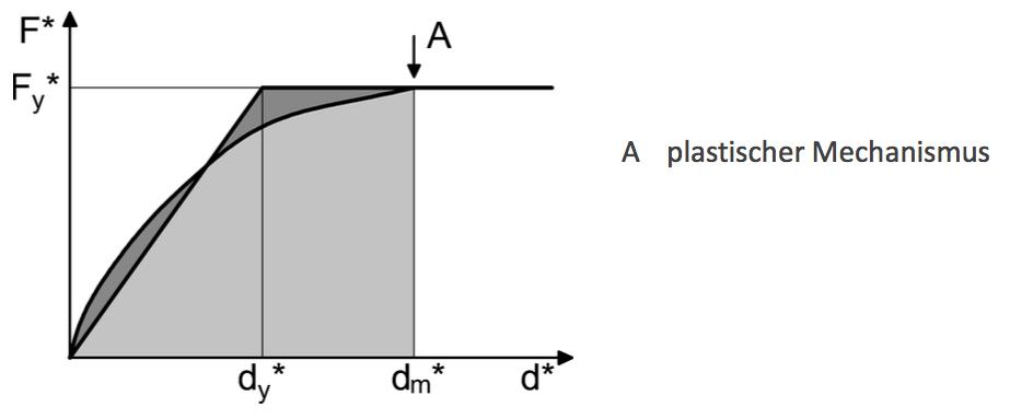 Abbildung 6-31: Kapazitätskurve eines fiktiven Beispielgebäudes