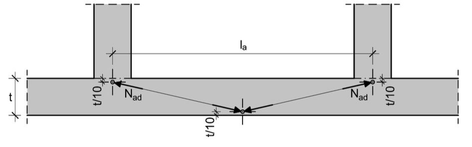 Abbildung 6-24: Angenommene Stützung zur Aufnahme von Horizontalkräften – ÖNORM EN 1996-1-1
