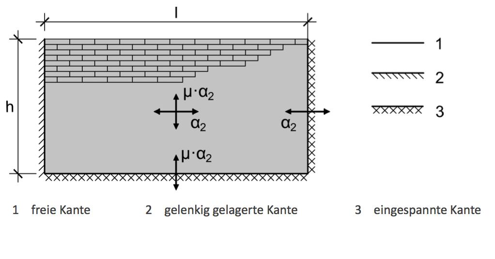 Abbildung 6-25: Biegemomentkoeffizient 2 für einschalige horizontal belastete Wandscheiben mit Wanddicken ≤250 mm – ÖNORM EN 1996-1-1