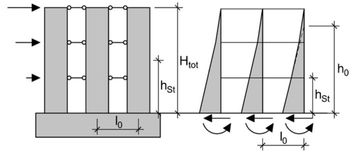 Abbildung 6-27: Aussteifung durch Wandscheibensysteme