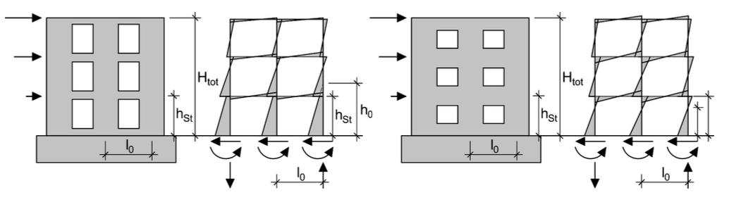 Abbildung 6-28: Aussteifung durch Rahmensysteme