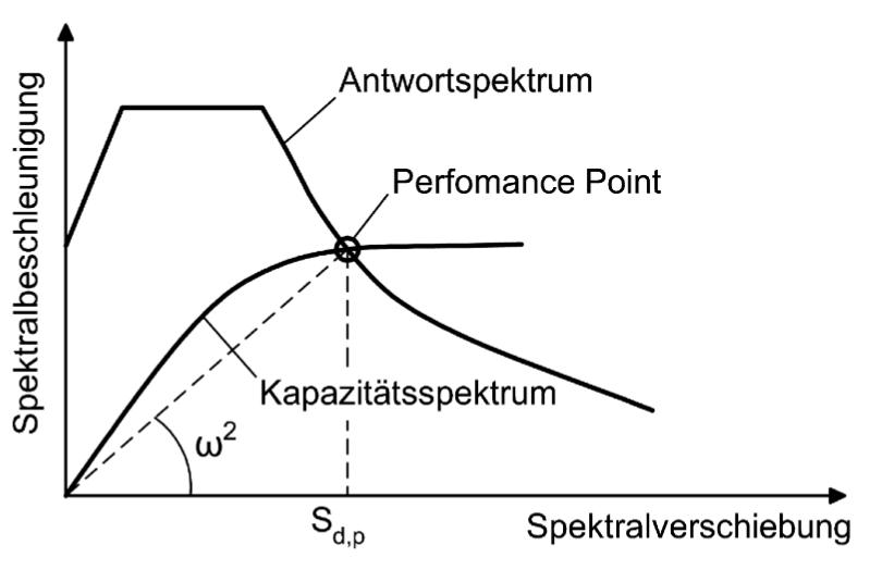 Abbildung 6-30: Kapazitätsspektrum-Methode – Überlagerung von Antwort- und Kapazitätsspektrum