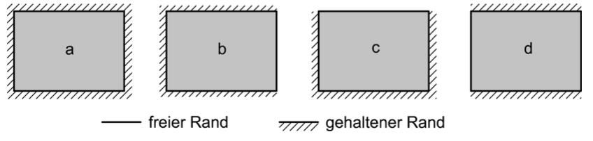 Abbildung 6-33: Wandtypen von nichttragenden Wänden in Abhängigkeit der Lagerung