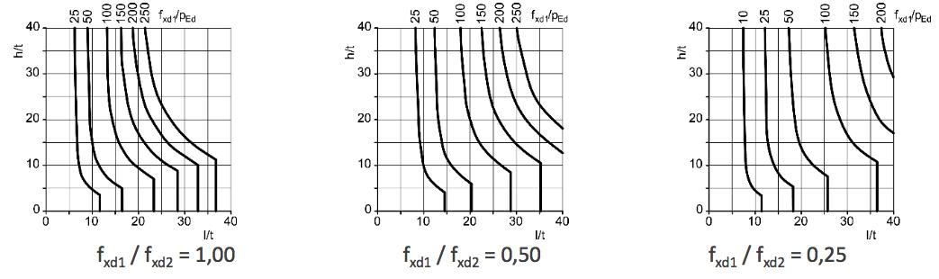 Abbildung 6-37: Dicke und Grenzwerte der Maße von vertikal nicht beanspruchten Wänden mit gleichmäßig verteilter horizontaler Belastung, Wandtyp b – ÖNORM EN 1996-3