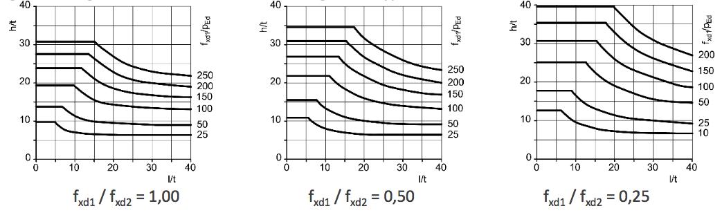 Abbildung 6-38: Dicke und Grenzwerte der Maße von vertikal nicht beanspruchten Wänden mit gleichmäßig verteilter horizontaler Belastung, Wandtyp c – ÖNORM EN 1996-3