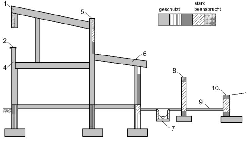 Abbildung 7-01: Beispiele für Makroumweltbedingungen – ÖNORM EN 1996-2