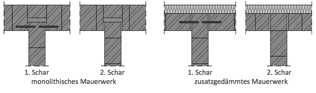 Abbildung 7-11: Einbindung von tragenden Wänden mit Schallschutzanforderungen 1. Schar 2. Schar monolithisches Mauerwerk 1. Schar 2. Schar zusatzgedämmtes Mauerwerk