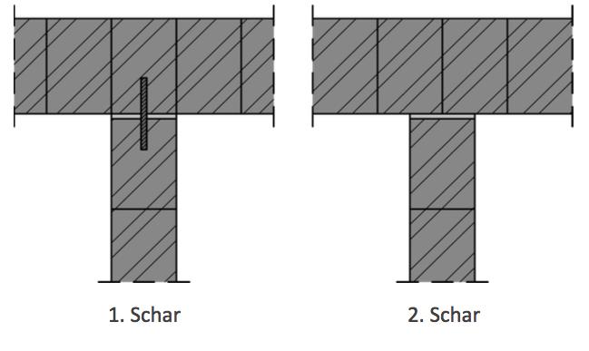 Abbildung 7-12: Einbindung von tragenden Wänden in Stumpfstoßtechnik 1. Schar 2. Schar