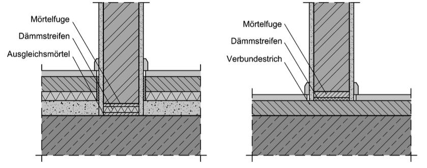 Abbildung 7-08: Bodenanschlüsse nichttragender Wände – ÖNORM B 3358-2 bei schwimmendem Estrich bei Verbundestrich