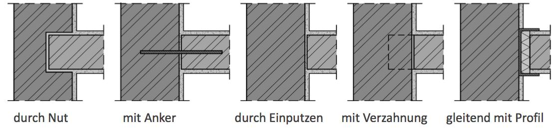 Abbildung 7-09: Wandanschlüsse nichttragender Wände – ÖNORM B 3358-2 durch Nut mit Anker durch Einputzen mit Verzahnung gleitend mit Profil