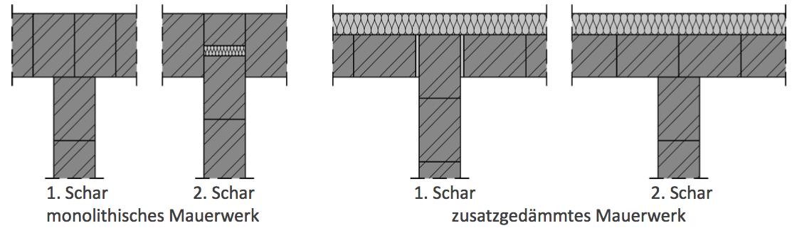 Abbildung 7-10: Einbindung von tragenden Wänden durch Verband 1. Schar 2. Schar monolithisches Mauerwerk 1. Schar 2. Schar zusatzgedämmtes Mauerwerk