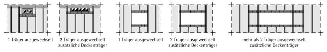 Abbildung 7-14: Ziegeldecke — Trägereinbindungen
