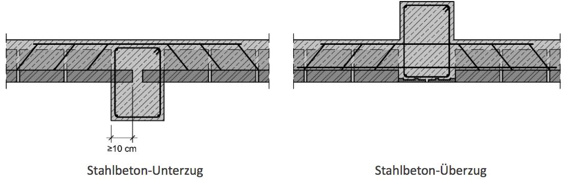 Abbildung 7-15: Ziegeldecke – Trägereinbindung in Unter- oder Überzüge Stahlbeton-Unterzug Stahlbeton-Überzug