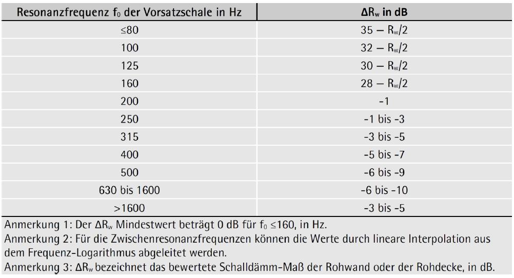 Bewehrtes Luftschallverbesserungsmaß ΔRw durch eine Vorsatzkonstruktion in Abhängigkeit von der Resonanzfrequenz f0