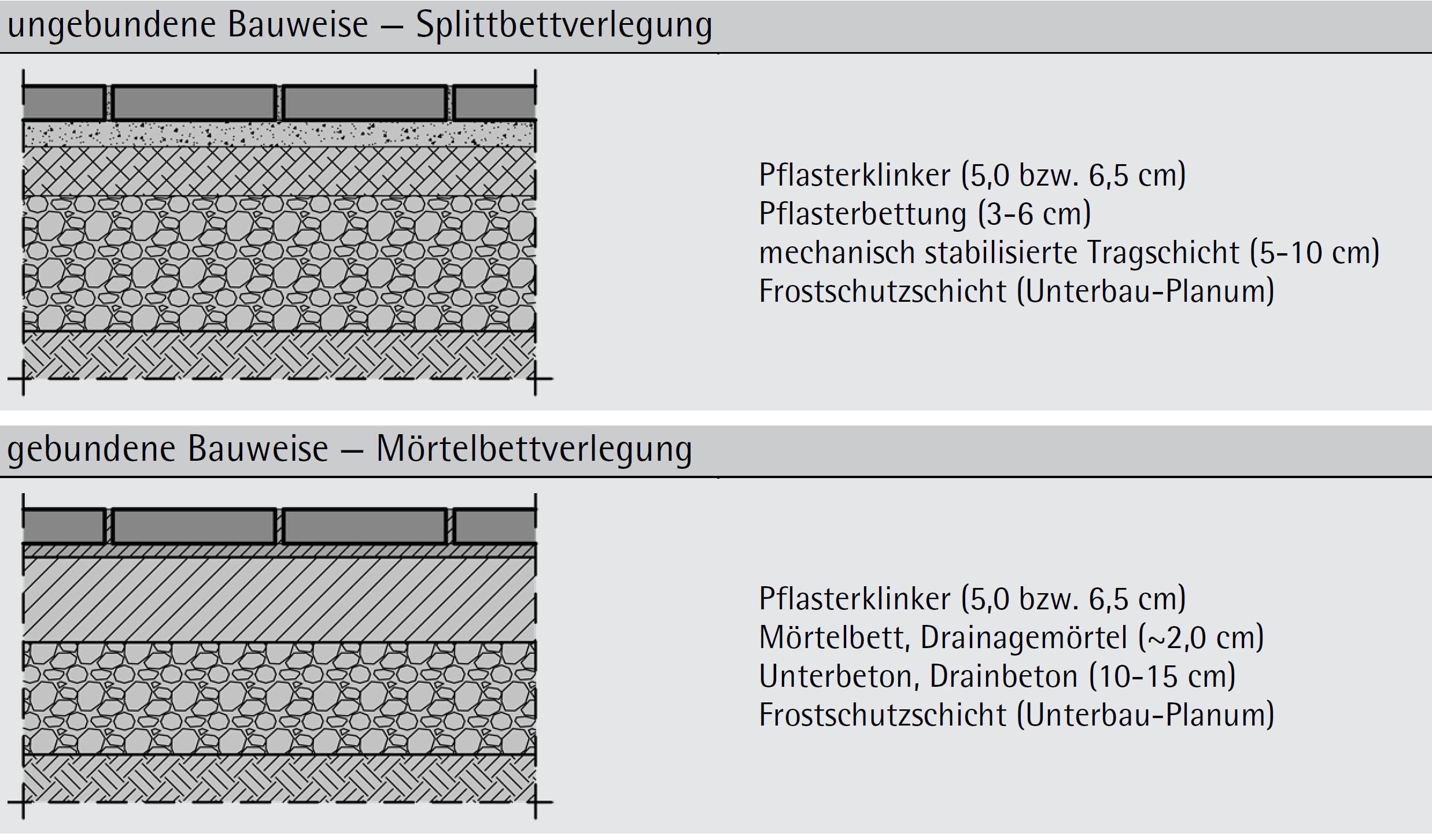 Tabelle 7-28: Aufbauten von Ziegelböden