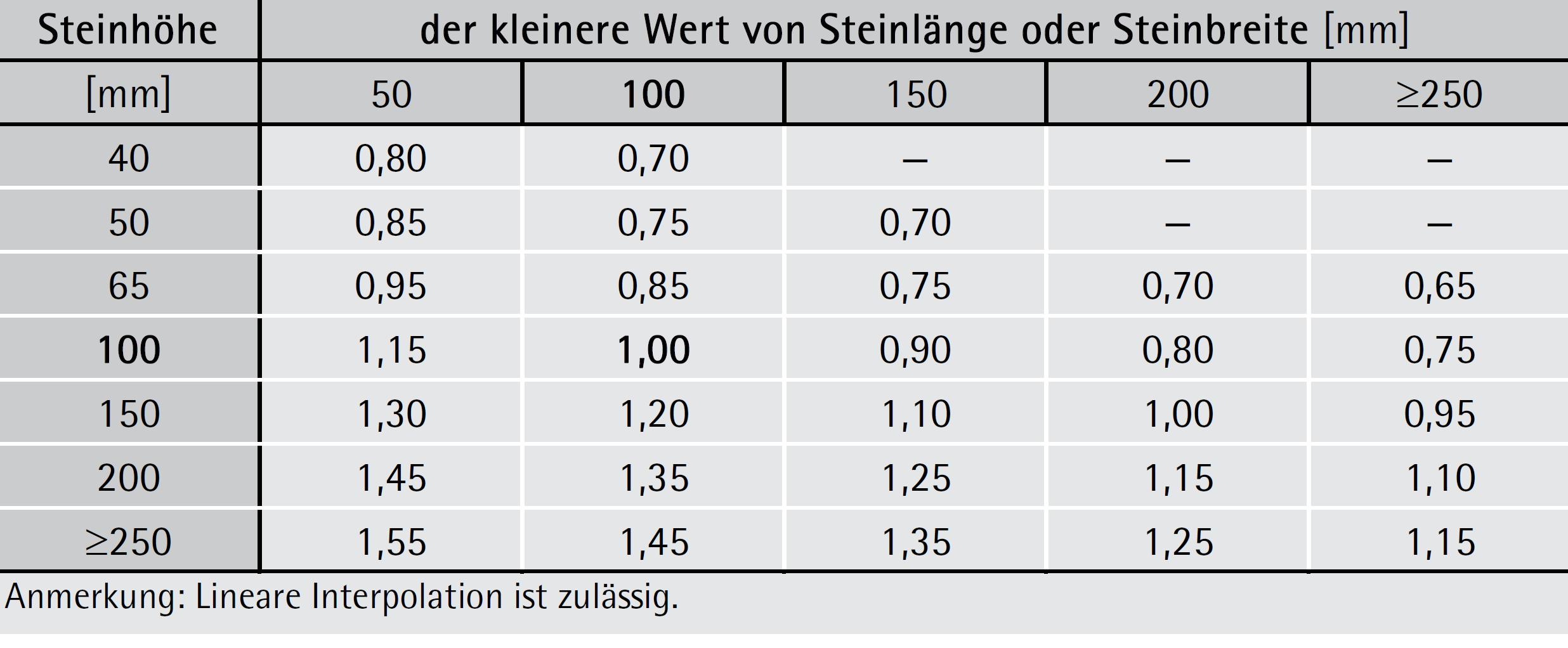 Korrekturfaktor δ zur Berücksichtigung der Steinabmessungen – ÖNORM EN 772-1