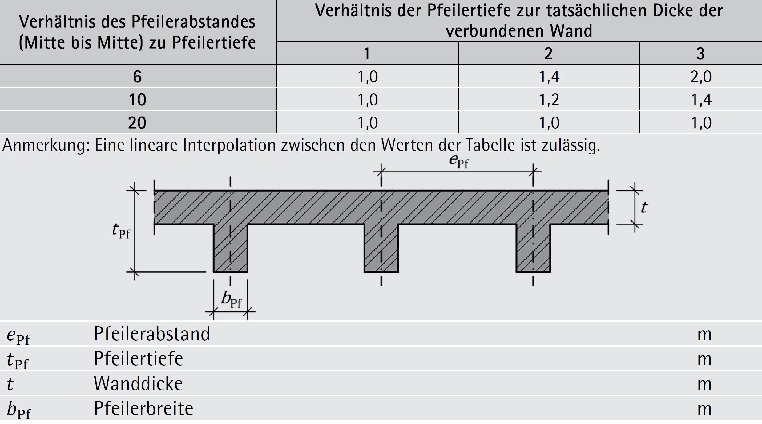 Tabelle 6-41: Steifigkeitsfaktor pt für durch Pfeiler ausgesteifte Wände – ÖNORM EN 1996-1-1