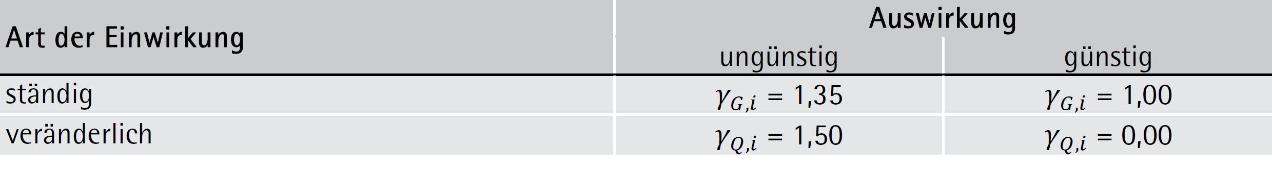 Teilsicherheitsbeiwerte für die Einwirkungen – ÖNORM EN 1990