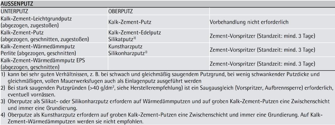 Tabelle 7-22: Anwendungshinweise für Putzmörtel auf Ziegelmauerwerk