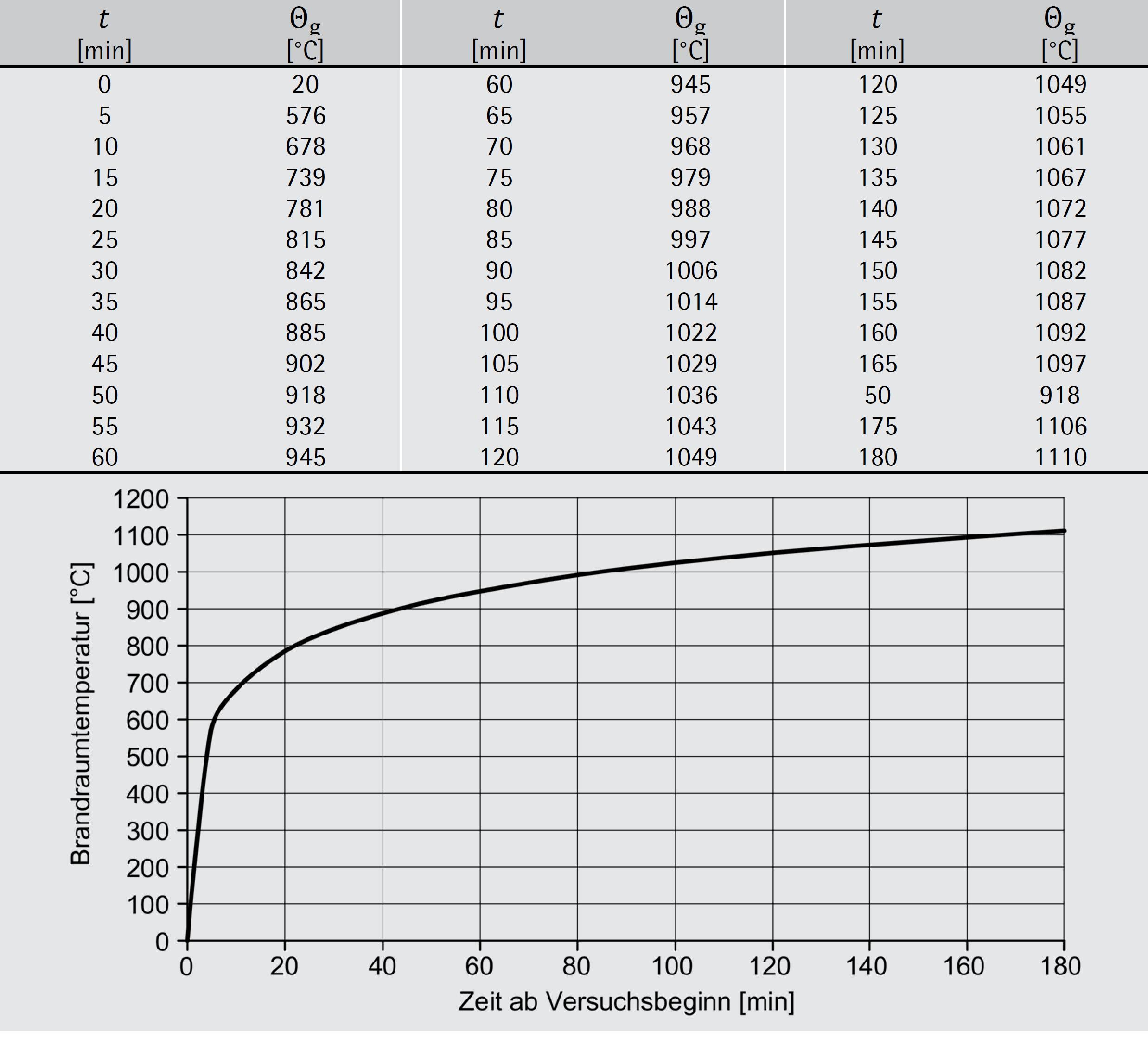 Einheitstemperaturzeitkurve – ÖNORM EN 1991-1-2